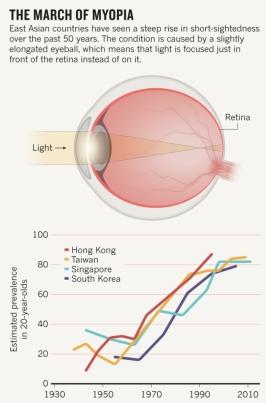 Myopia2